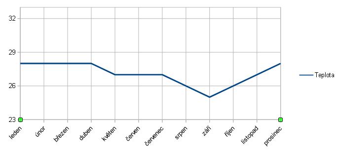 průměrná teplota Bali